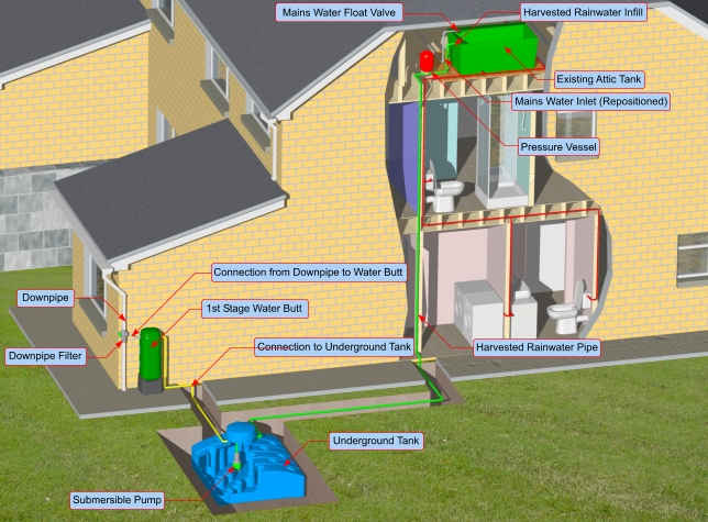 Hydro-Store Rainwater Harvesting System